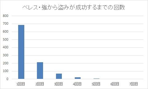 ベレス・強から盗みが成功するまでの回数グラフ