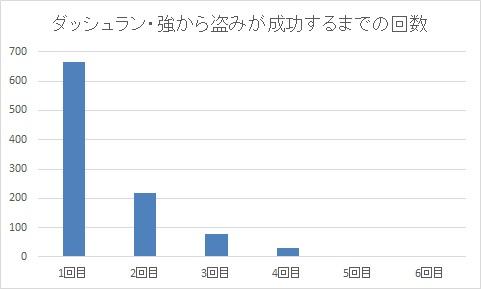 ダッシュラン・強から盗みが成功するまでの回数グラフ