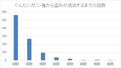 ぐんたいガニ・強から盗み成功するまでの回数グラフ