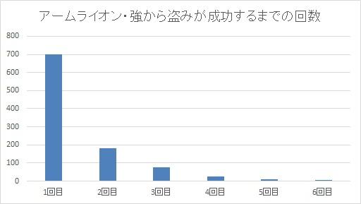アームライオン・強から盗みが成功するまでの回数グラフ