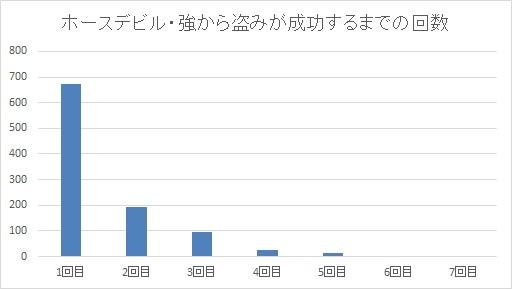 ホースデビル・強から盗み成功するまでの回数グラフ