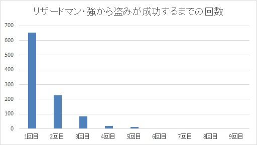 リザードマン・強から盗みが成功するまでの回数グラフ