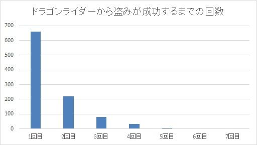 ドラゴンライダーから盗みが成功するまでの回数グラフ