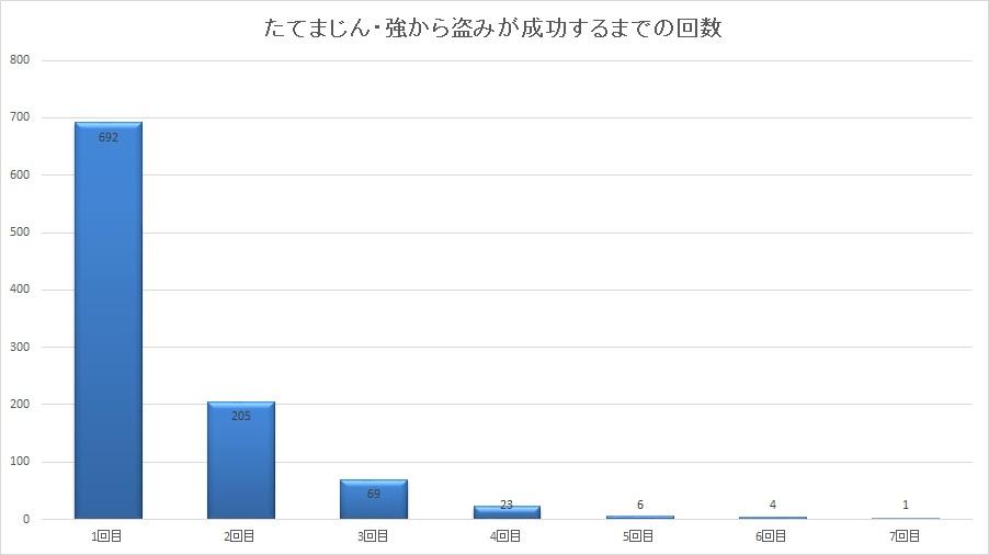 たてまじん・強から盗みが成功するまでの回数グラフ
