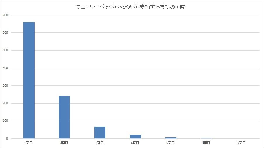 フェアリーバットから盗みが成功するまでの回数グラフ