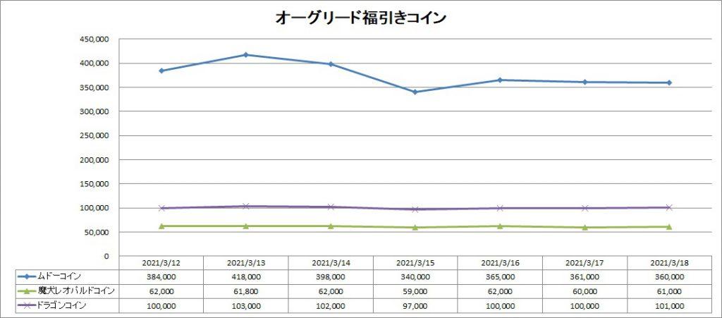 福引きコインのバザー価格推移