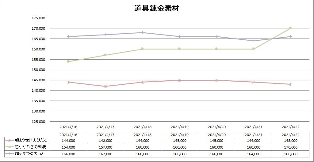 道具錬金素材のバザー価格推移