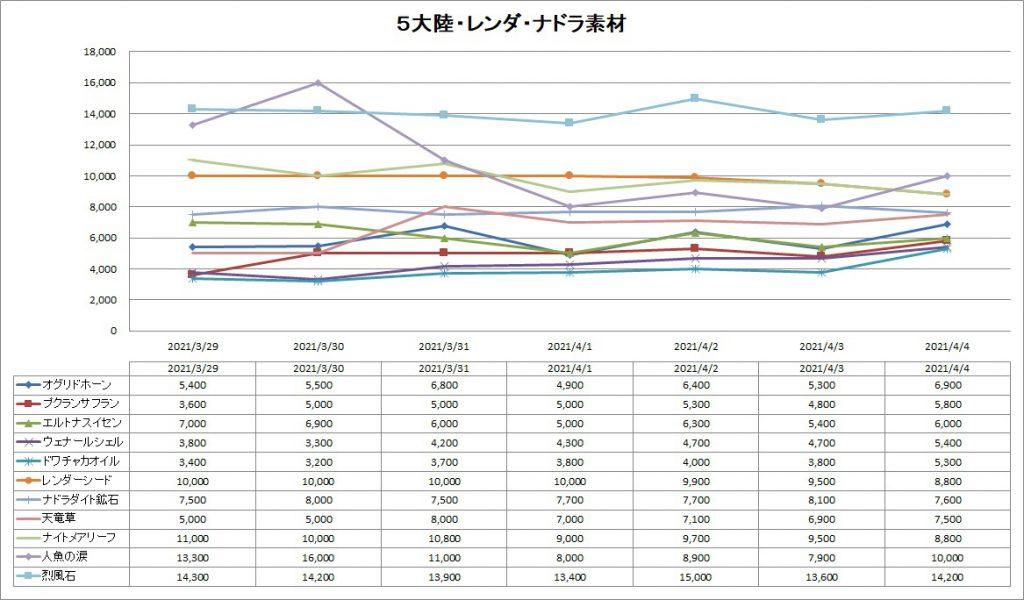 五大陸・レンダーシア・ナドラガンド素材のバザー価格推移