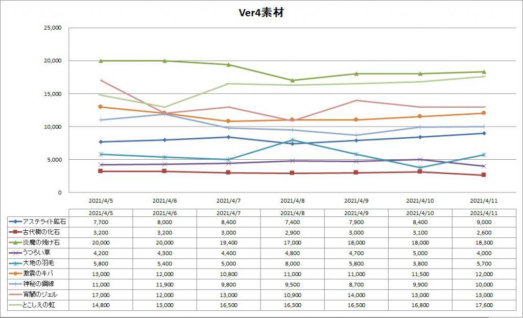 Ver4素材のバザー価格推移