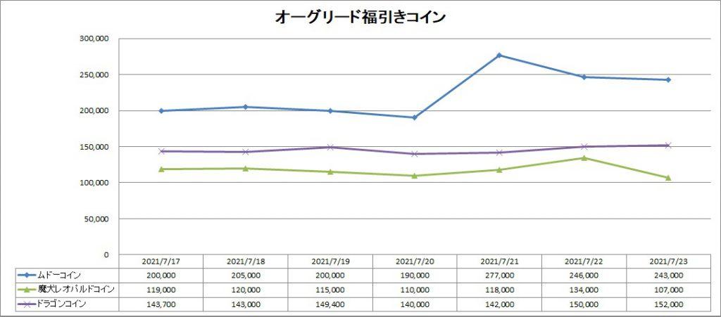 オーグリード福引きコインのバザー価格推移