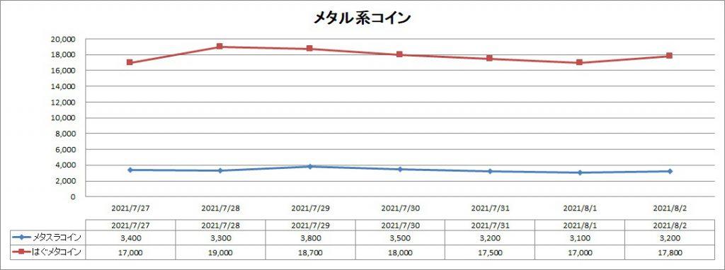 メタル系コインのバザー価格推移