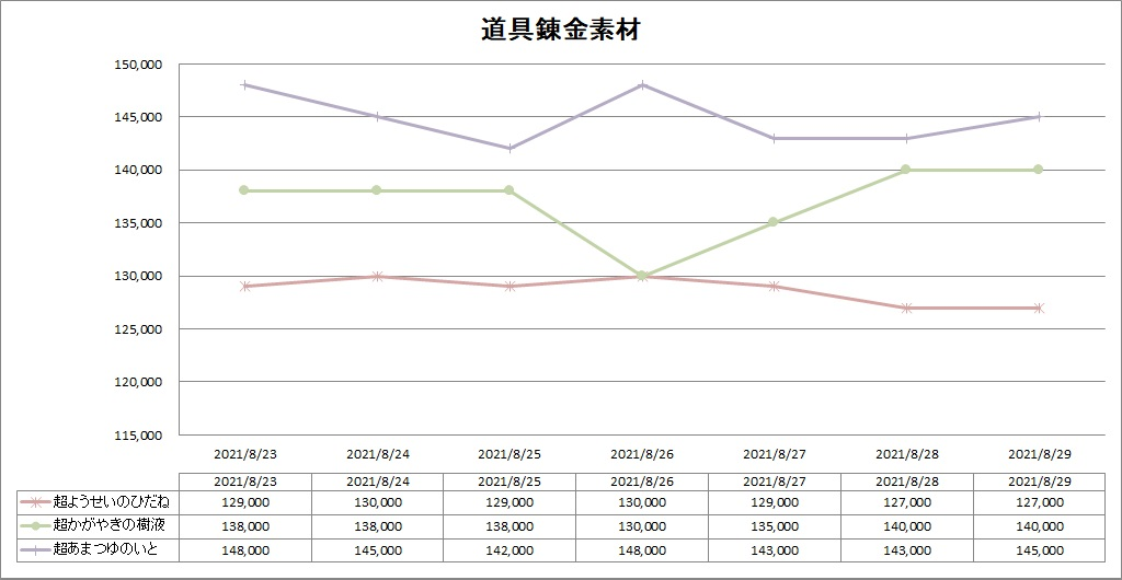 DQ10の道具錬金素材のバザー価格推移グラフ