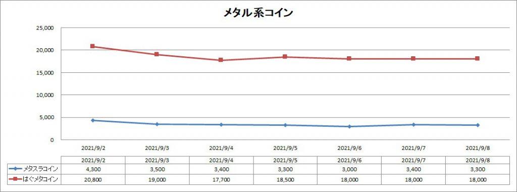 DQ10のメタル系コインのバザー価格推移グラフ