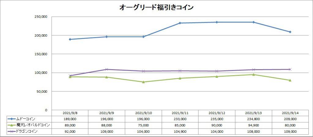 DQ10のオーグリード福引きコインのバザー価格推移グラフ
