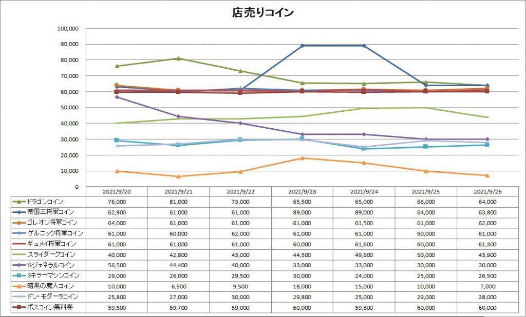 DQ10の店売りコインのバザー価格推移グラフ
