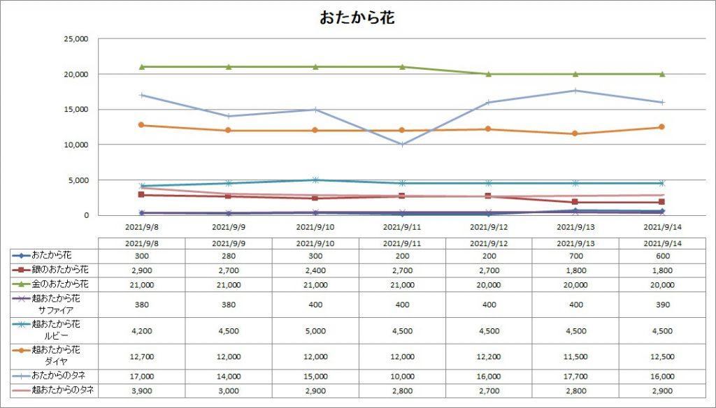 DQ10のおたから花のバザー価格推移グラフ