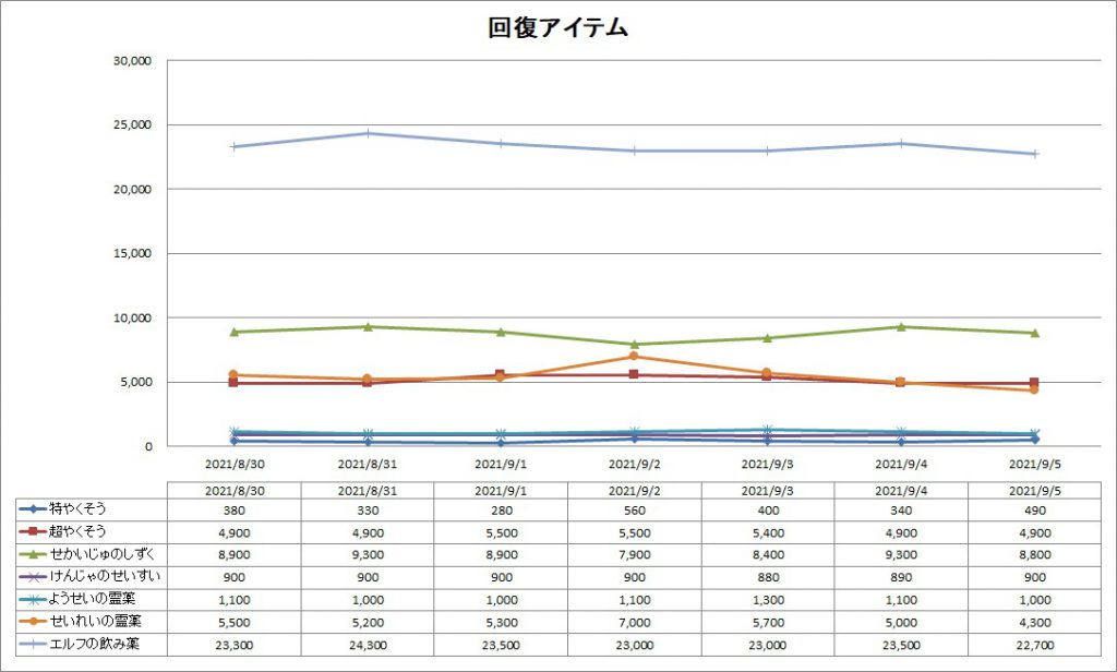 DQ10の回復アイテムのバザー価格推移グラフ