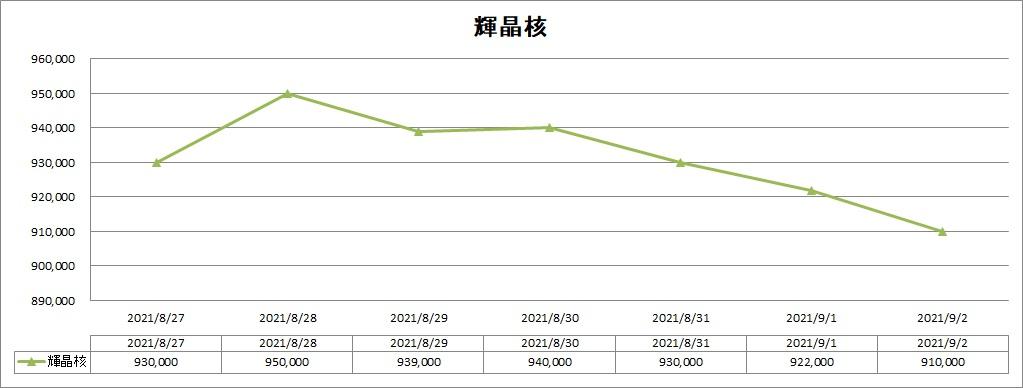 DQ10の輝晶核のバザー価格推移グラフ
