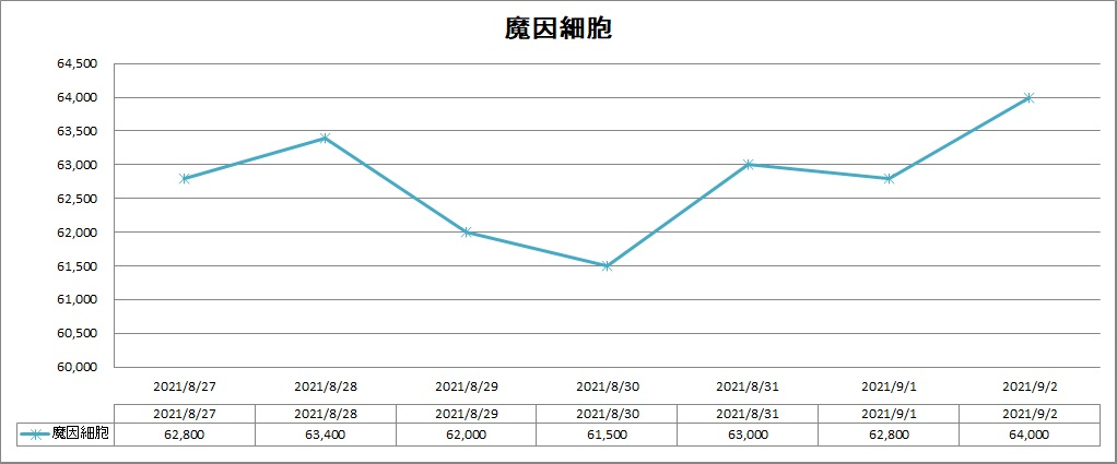 DQ10の魔因細胞のバザー価格推移グラフ