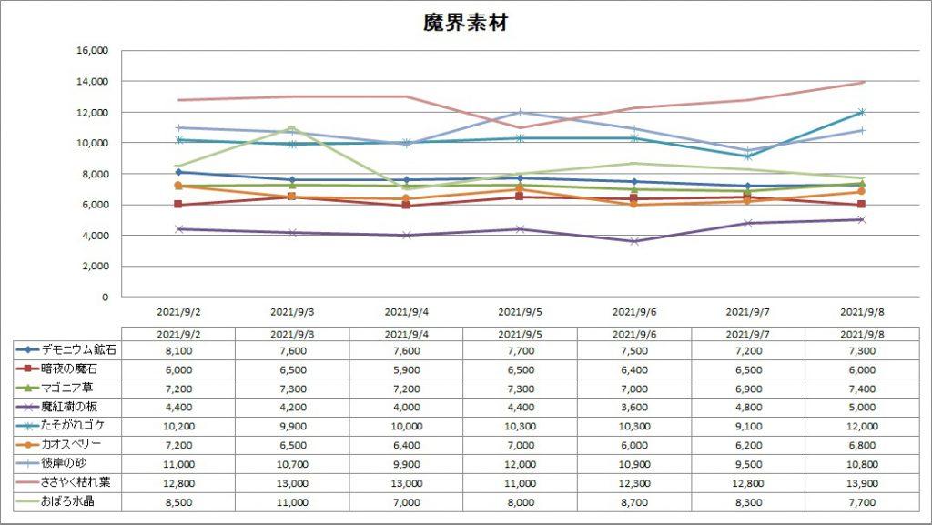 DQ10の魔界素材のバザー価格推移グラフ