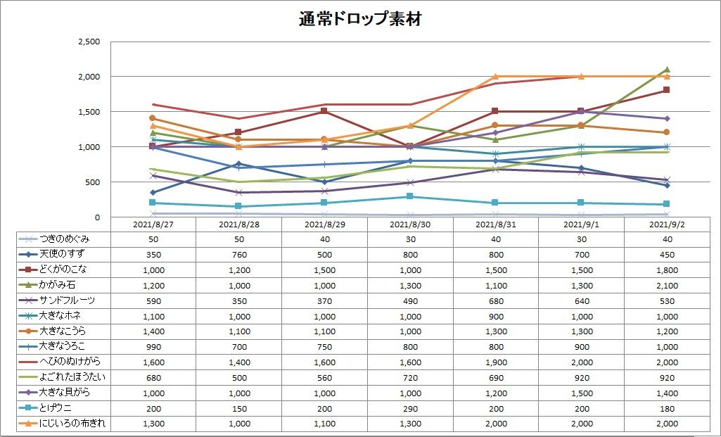 DQ10の通ドロ素材のバザー価格推移グラフ