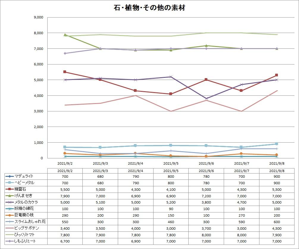 DQ10の石系・植物系・その他系素材のバザー価格推移グラフ