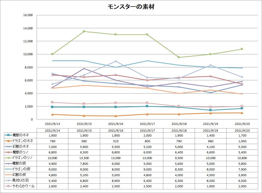 DQ10のモンスター素材のバザー価格推移グラフ
