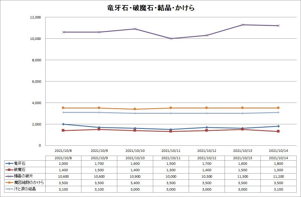 DQ10の竜牙石・破魔石・汗と涙の結晶のバザー価格推移グラフ