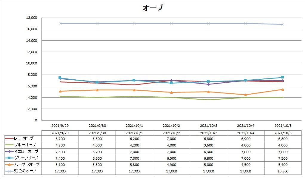 DQ10の各種オーブのバザー価格推移グラフ