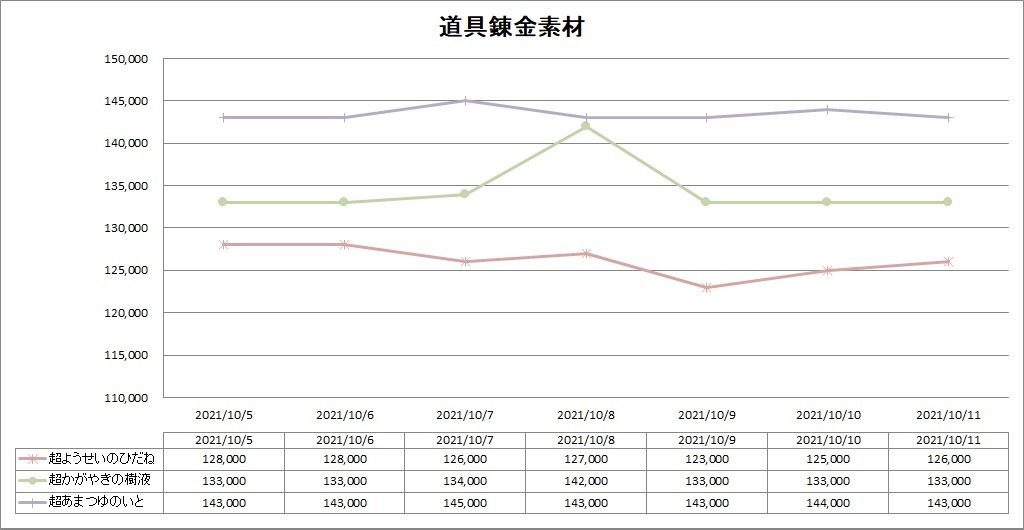 DQ10の道具職人の錬金素材のバザー価格推移グラフ