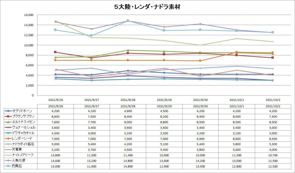 DQ10の5大陸・レンダーシア・ナドラガンド素材のバザー価格推移グラフ