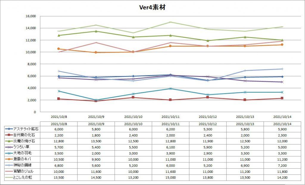 DQ10のVer4素材のバザー価格推移グラフ