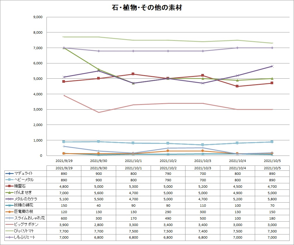 DQ10のその他素材のバザー価格推移グラフ